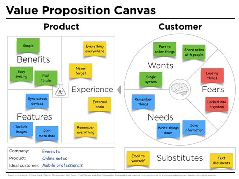 Value Proposition Canvas Example Evernote - Peter J T